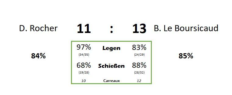 Statistik Finale Odysee1