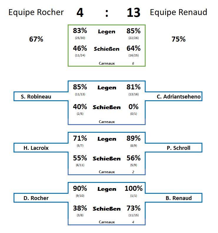 Statistik Finale Triplette Montpellier1