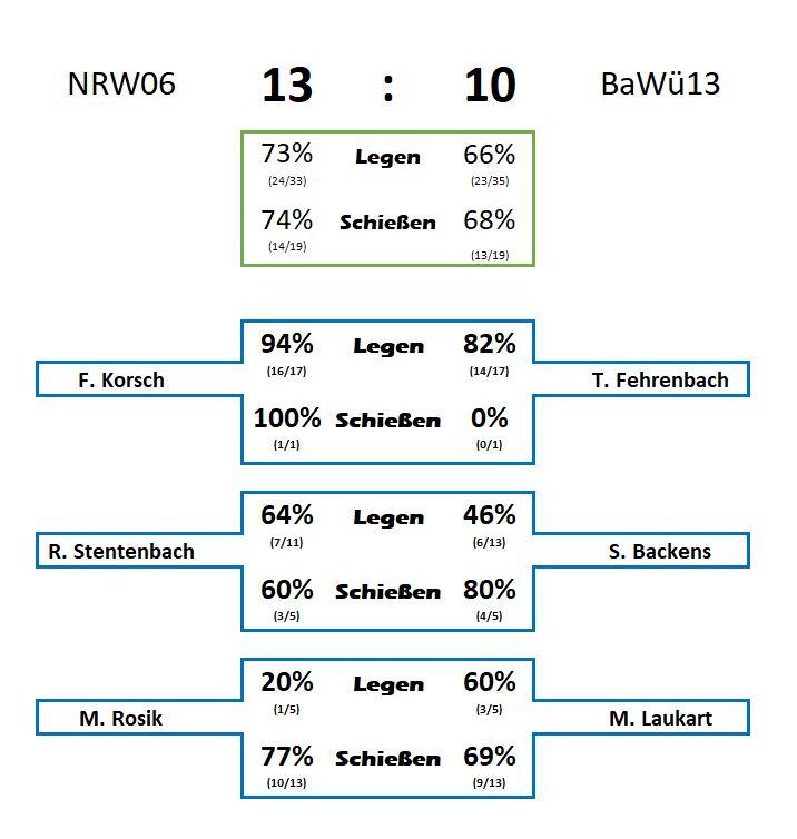 Statistik Finale