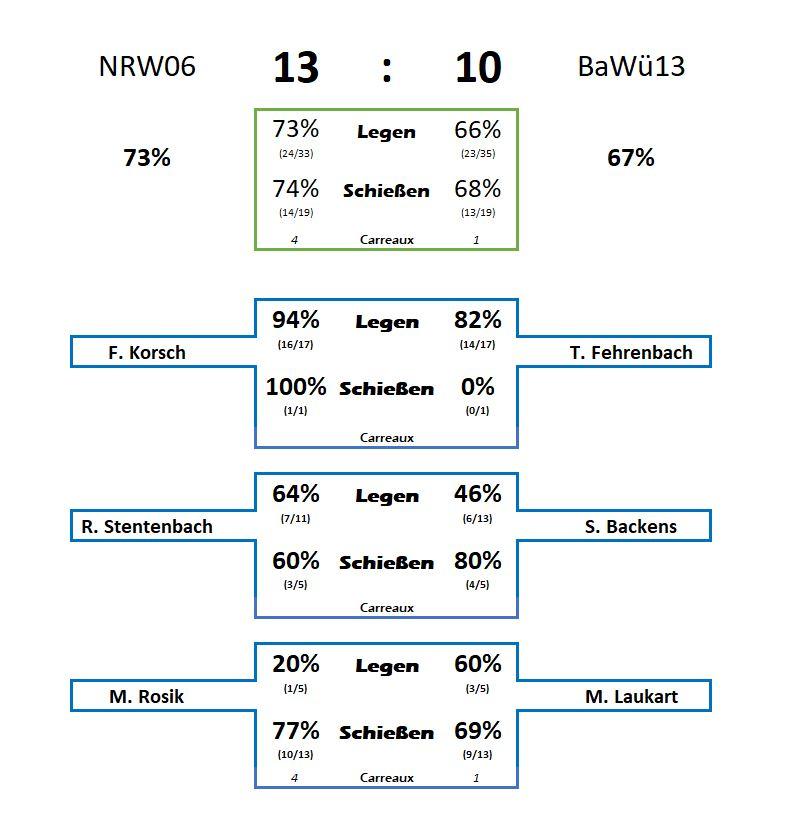 Statistik Finale1