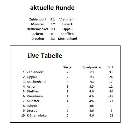 Live-Tabelle nach 2. Runde