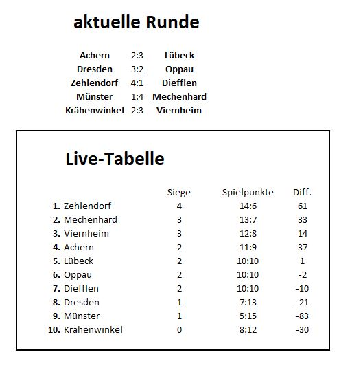 Live-Tabelle8