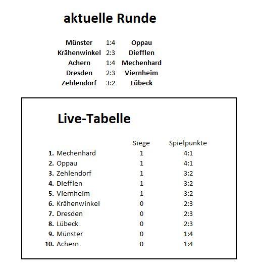 Livetabelle nach 1. Runde