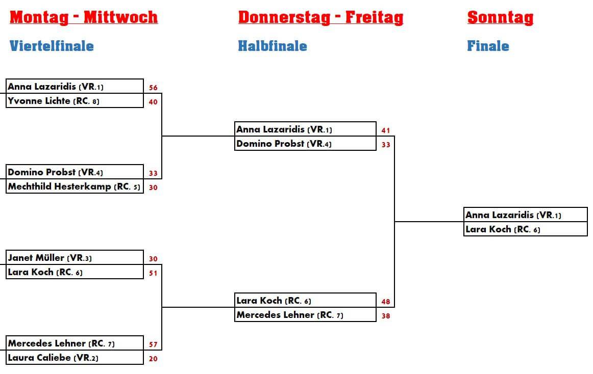 Corona DamenHalbfinale