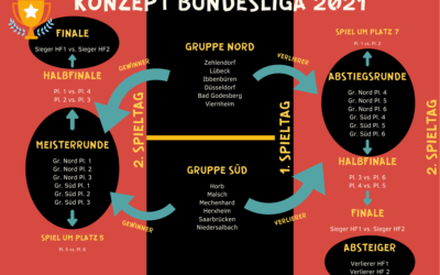 Bundesliga mit neuem Konzept