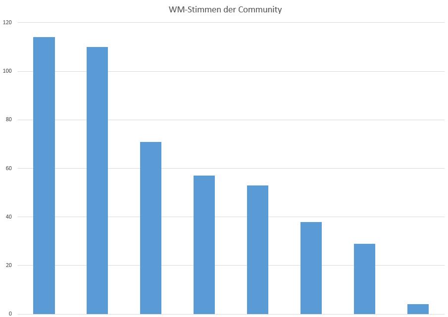 WM-Team spiegelt (fast) Community-Team wieder